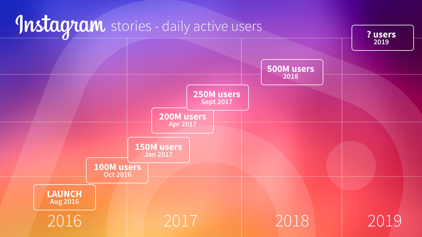 Instagram stories - daily active users